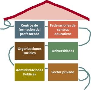 Composicion grupos territoriales