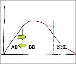 AB-BD-NML